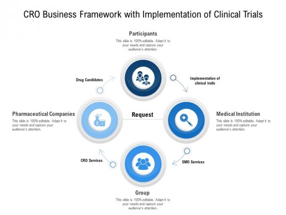 Cro Business Framework With Implementation Of Clinical Trials Ppt PowerPoint Presentation Infographic Template Design Templates PDF