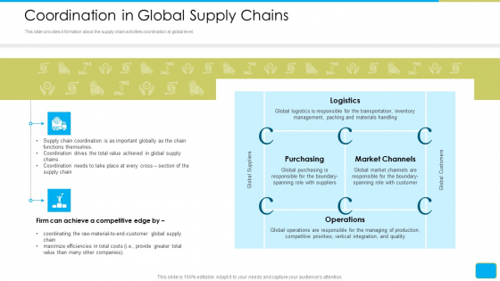 Cross Border Integration In Multinational Corporation Coordination In Global Supply Chains Formats PDF