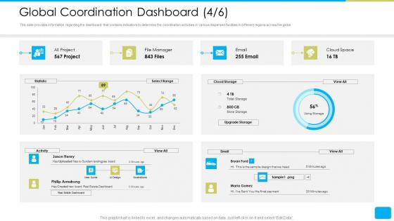 Cross Border Integration In Multinational Corporation Global Coordination Dashboard Cloud Formats PDF