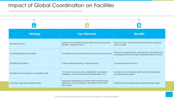 Cross Border Integration In Multinational Corporation Impact Of Global Coordination On Facilities Download PDF