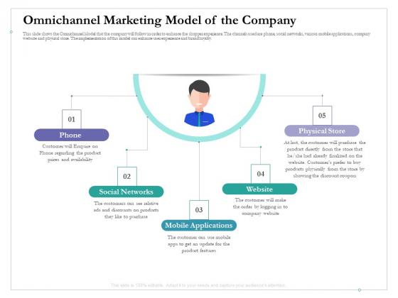 Cross Channel Marketing Benefits Omnichannel Marketing Model Of The Company Portrait PDF