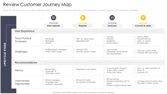 Cross_Channel_Marketing_Communications_Initiatives_Review_Customer_Journey_Map_Introduction_PDF_Slide_1