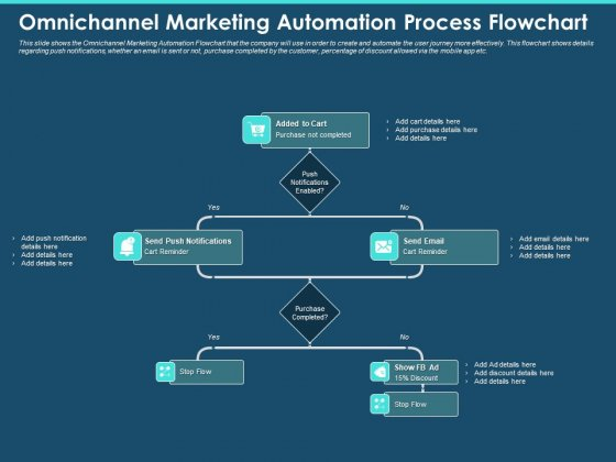 Cross Channel Marketing Plan For Clients Omnichannel Marketing Automation Process Flowchart Ideas PDF