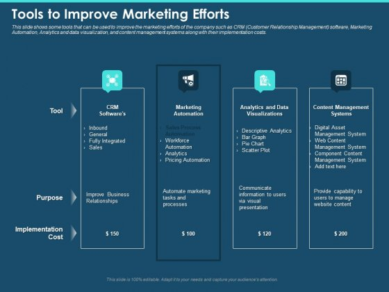 Cross Channel Marketing Plan For Clients Tools To Improve Marketing Efforts Ppt Summary Rules PDF