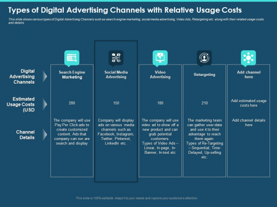 Cross Channel Marketing Plan For Clients Types Of Digital Advertising Channels With Relative Usage Costs Designs PDF