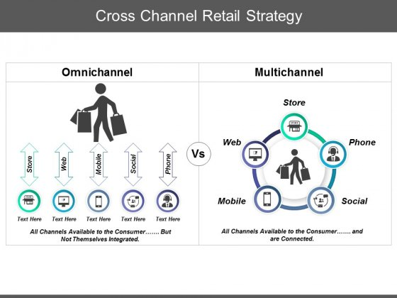 Cross Channel Retail Strategy Ppt PowerPoint Presentation Summary Icons