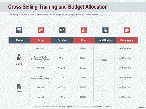 Cross Sell In Banking Industry Cross Selling Training And Budget Allocation Ppt Show Portfolio PDF