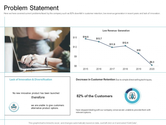 Cross Selling Initiatives For Online And Offline Store Problem Statement Slides PDF