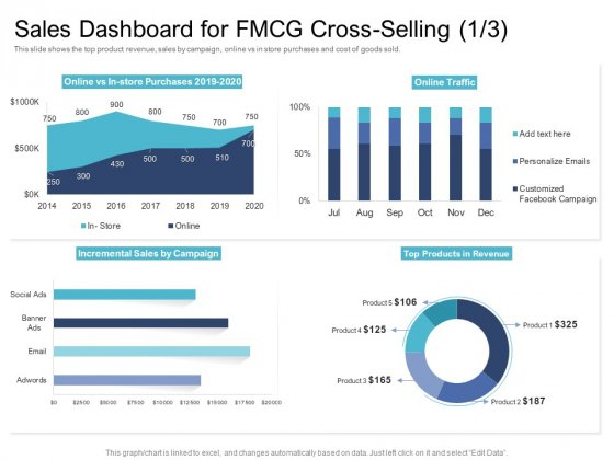 Cross Selling Initiatives For Online And Offline Store Sales Dashboard For FMCG Cross Selling Cost Graphics PDF