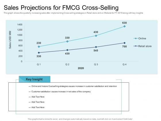 Cross_Selling_Initiatives_For_Online_And_Offline_Store_Sales_Projections_For_FMCG_Cross_Selling_Themes_PDF_Slide_1