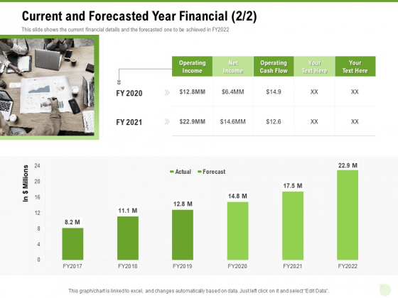 Cross Selling Of Retail Banking Products Current And Forecasted Year Financial Net Ppt Layouts PDF
