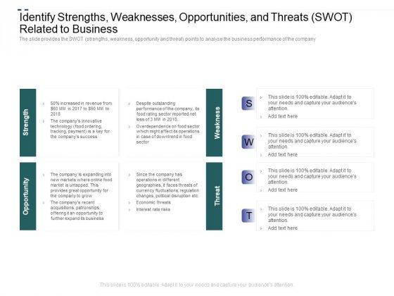 Crowd Sourced Equity Funding Pitch Deck Identify Strengths Weaknesses Opportunities And Threats SWOT Related To Business Rules PDF
