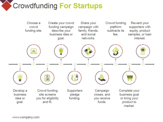 Crowdfunding For Startups Ppt PowerPoint Presentation Styles Microsoft