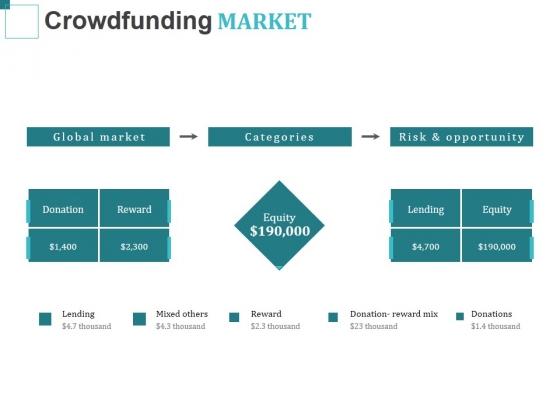 Crowdfunding Market Ppt PowerPoint Presentation Slides Background
