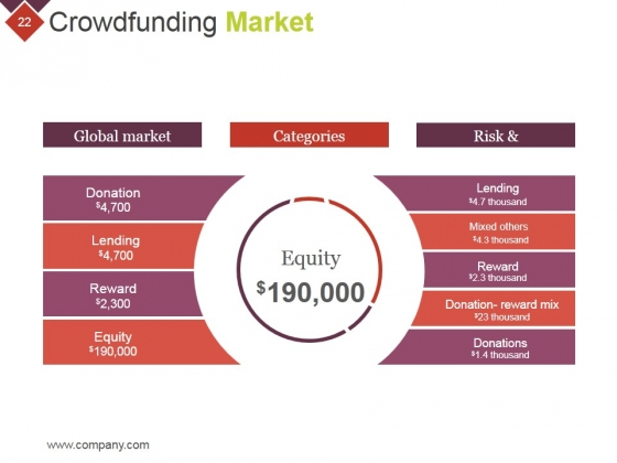 Crowdfunding_Technical_Strategies_And_Challenges_Ppt_PowerPoint_Presentation_Complete_Deck_With_Slides_Slide_22