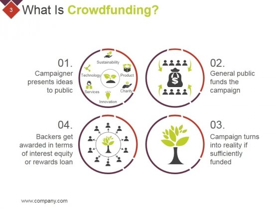 Crowdfunding_Technical_Strategies_And_Challenges_Ppt_PowerPoint_Presentation_Complete_Deck_With_Slides_Slide_3