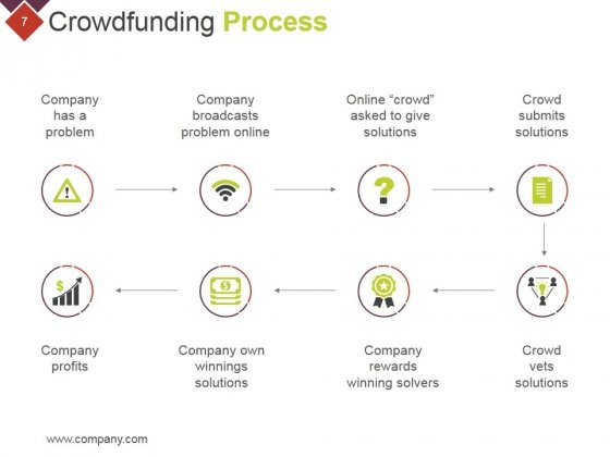 Crowdfunding_Technical_Strategies_And_Challenges_Ppt_PowerPoint_Presentation_Complete_Deck_With_Slides_Slide_7