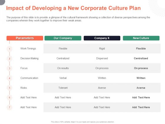 Cultural Integration In Company Impact Of Developing A New Corporate Culture Plan Ppt PowerPoint Presentation Gallery Design Templates PDF