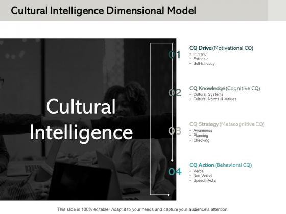 Cultural Intelligence Dimensional Model Ppt PowerPoint Presentation Slides Background