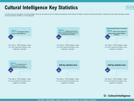 Cultural Intelligence Productive Team Enhanced Interaction Cultural Intelligence Key Statistics Ideas PDF