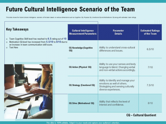 Cultural Intelligence Productive Team Enhanced Interaction Future Cultural Intelligence Scenario Of The Team Download PDF