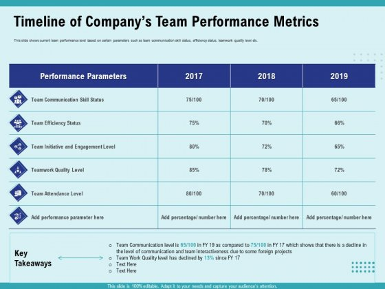 Cultural Intelligence Productive Team Enhanced Interaction Timeline Of Companys Team Performance Metrics Rules PDF