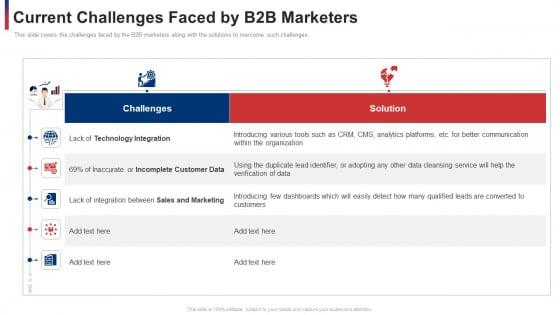 Current_Challenges_Faced_By_B2b_Marketers_Ppt_Slides_File_Formats_PDF_Slide_1