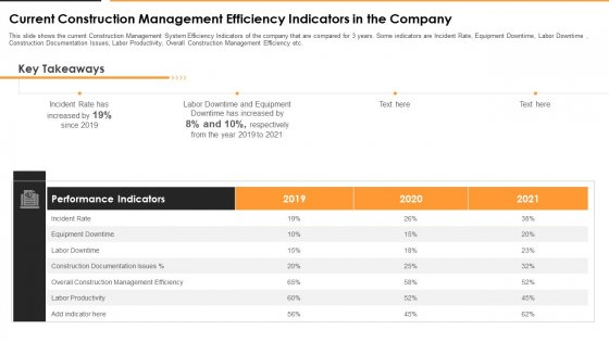 Current Construction Management Efficiency Indicators In The Company Brochure PDF