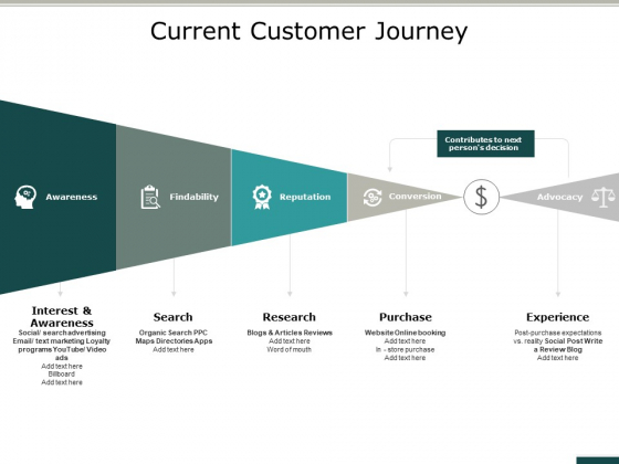 Current Customer Journey Ppt PowerPoint Presentation Professional Structure