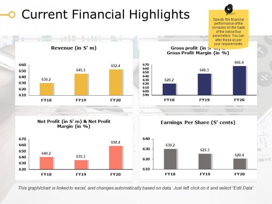 Current Financial Highlights Ppt PowerPoint Presentation File Demonstration