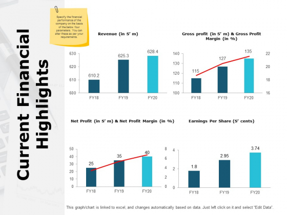 Current Financial Highlights Ppt PowerPoint Presentation Infographic Template Objects