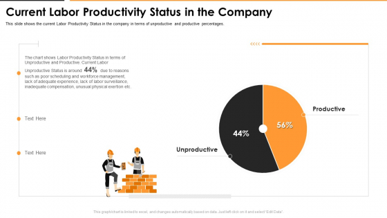 Current Labor Productivity Status In The Company Rules PDF