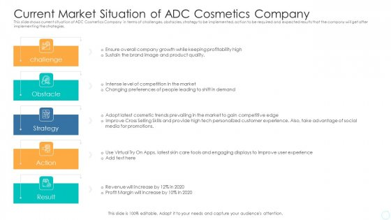 Current Market Situation Of ADC Cosmetics Company Icons PDF