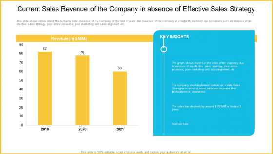 Current Sales Revenue Of The Company In Absence Of Effective Sales Strategy Slides PDF