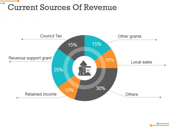 Current Sources Of Revenue Ppt Powerpoint Presentation Inspiration Sample