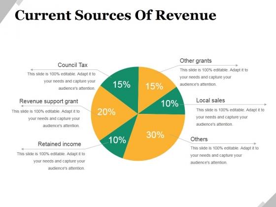 Current Sources Of Revenue Ppt PowerPoint Presentation Portfolio Rules