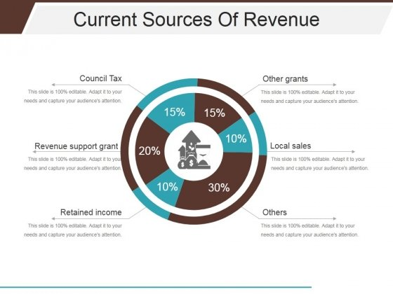 Current Sources Of Revenue Ppt PowerPoint Presentation Summary Visual Aids
