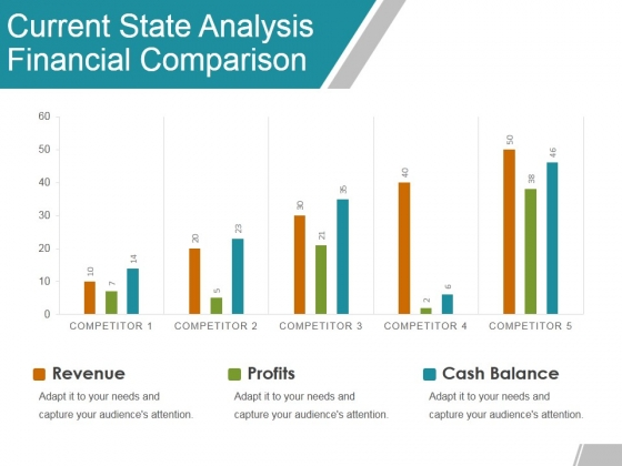 Current State Analysis Financial Comparison Ppt Powerpoint Presentation File Graphic Tips