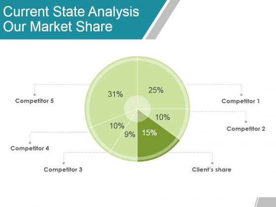 Current State Analysis Our Market Share Ppt Powerpoint Presentation Ideas Icons