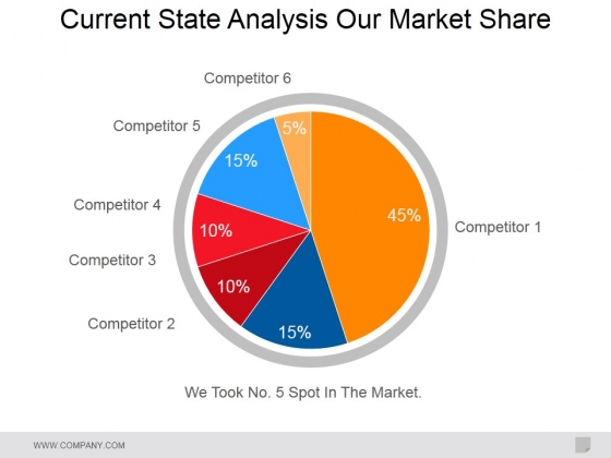Current State Analysis Our Market Share Ppt PowerPoint Presentation Inspiration Deck