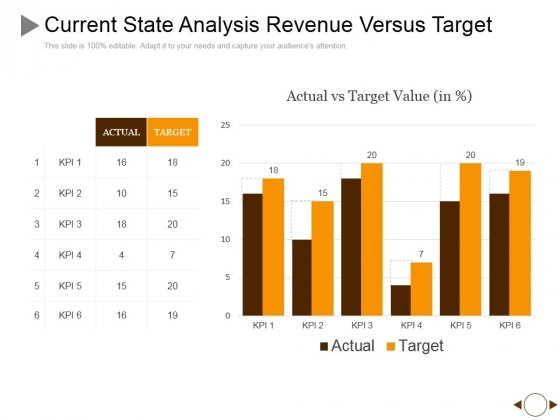 Current State Analysis Revenue Versus Target Ppt PowerPoint Presentation Summary Slides