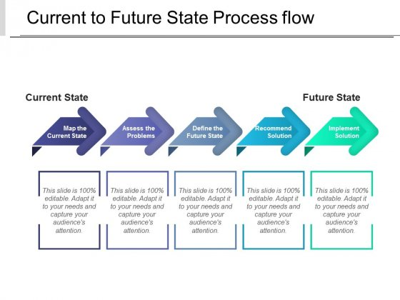 Current To Future State Process Flow Ppt PowerPoint Presentation Ideas File Formats