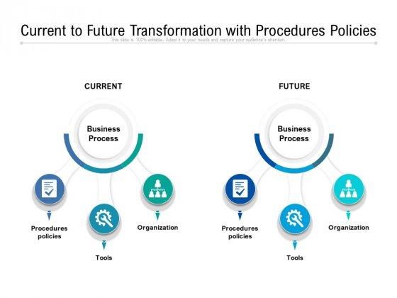Current To Future Transformation With Procedures Policies Ppt PowerPoint Presentation Gallery Example PDF