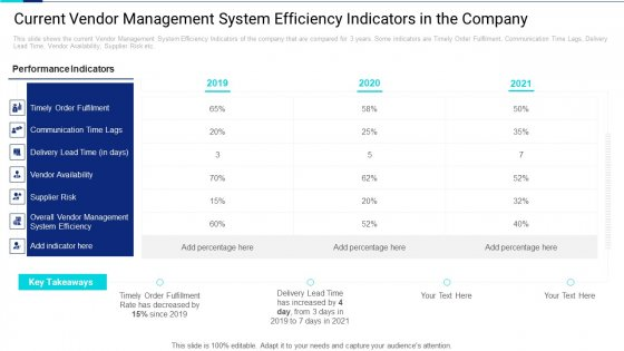 Current Vendor Management System Efficiency Indicators In The Company Introduction PDF