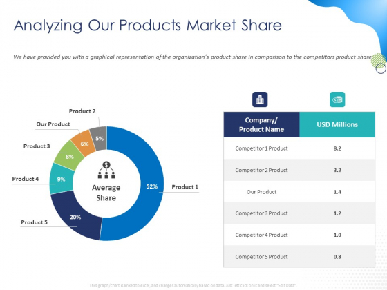 Customer 360 Overview Analyzing Our Products Market Share Ppt Styles Information PDF