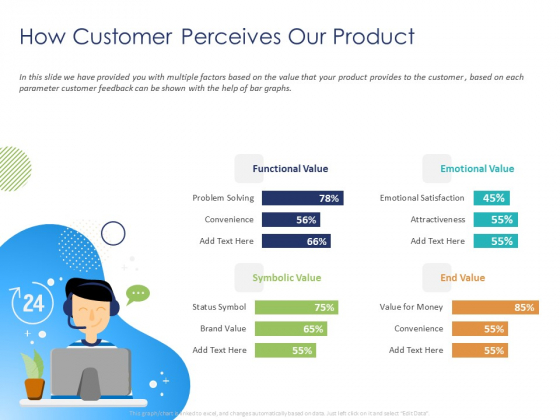 Customer 360 Overview How Customer Perceives Our Product Ppt Show Example PDF