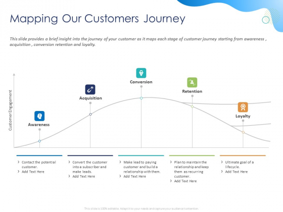 Customer 360 Overview Mapping Our Customers Journey Ppt File Visual Aids PDF