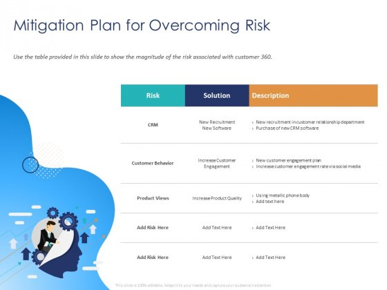 Customer 360 Overview Mitigation Plan For Overcoming Risk Ppt Infographics Show PDF