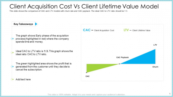 Customer Acquiring Price For Retaining New Clients Client Acquisition Cost Vs Client Lifetime Value Model Summary PDF