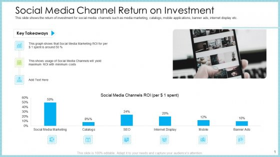 Customer Acquiring Price For Retaining New Clients Social Media Channel Return On Investment Themes PDF